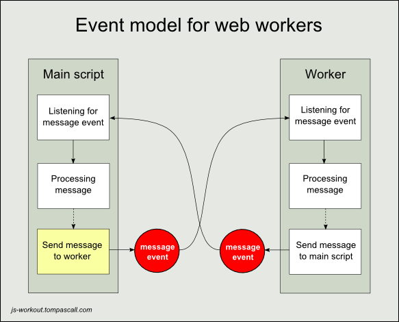 worker events